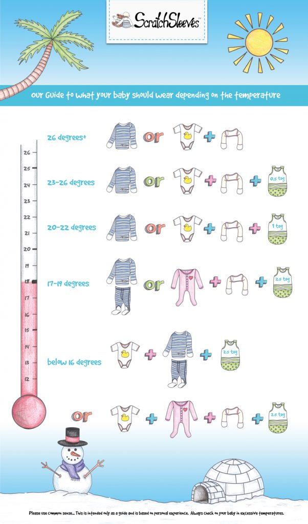 Infographic: How many layers should my eczema baby sleep in? From ScratchSleeves